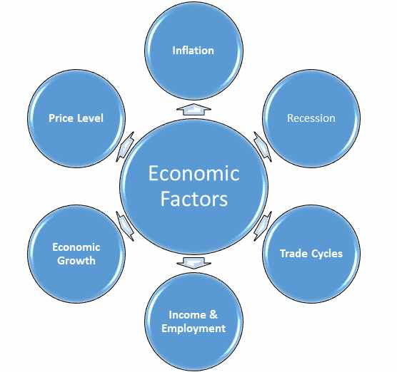impact of economic environment in business with example The economy's effects on small businesses  economic conditions impact all businesses,  how does the social environment affect a business.
