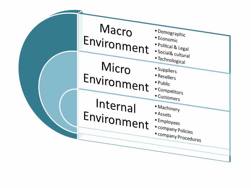 internal and external environmental factors affecting the retail market Business environmental factors that the smes cannot control and the smes' internal factors the external factors include the legal and regulatory framework, access to external financing, and human resources capacities.