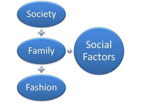 How Social Factors Affect Business Environment | Marketing Tutor