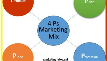 Marketing Mix 4ps Product Price Place and Promotion