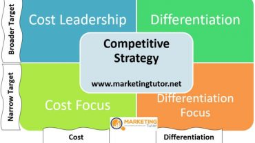 Competitive Strategy Definition Example